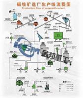 Magnetic Separation/Magnetic Separator Manufacturer/Magnet Separator